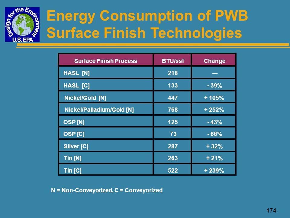 Surface Finish Process Nickel/Palladium/Gold [N]
